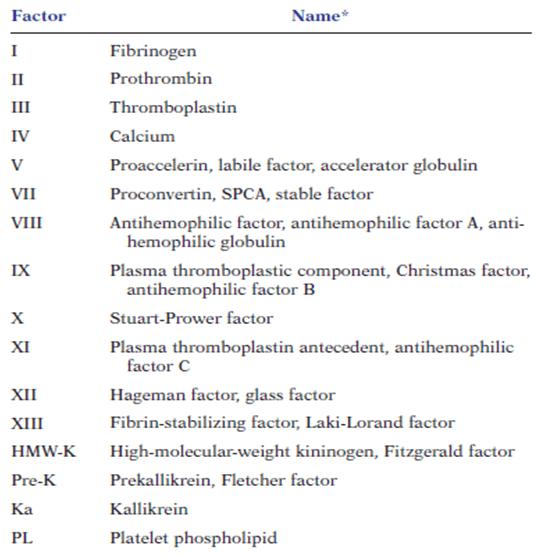 Blood Clotting Factors List, Names and Roles